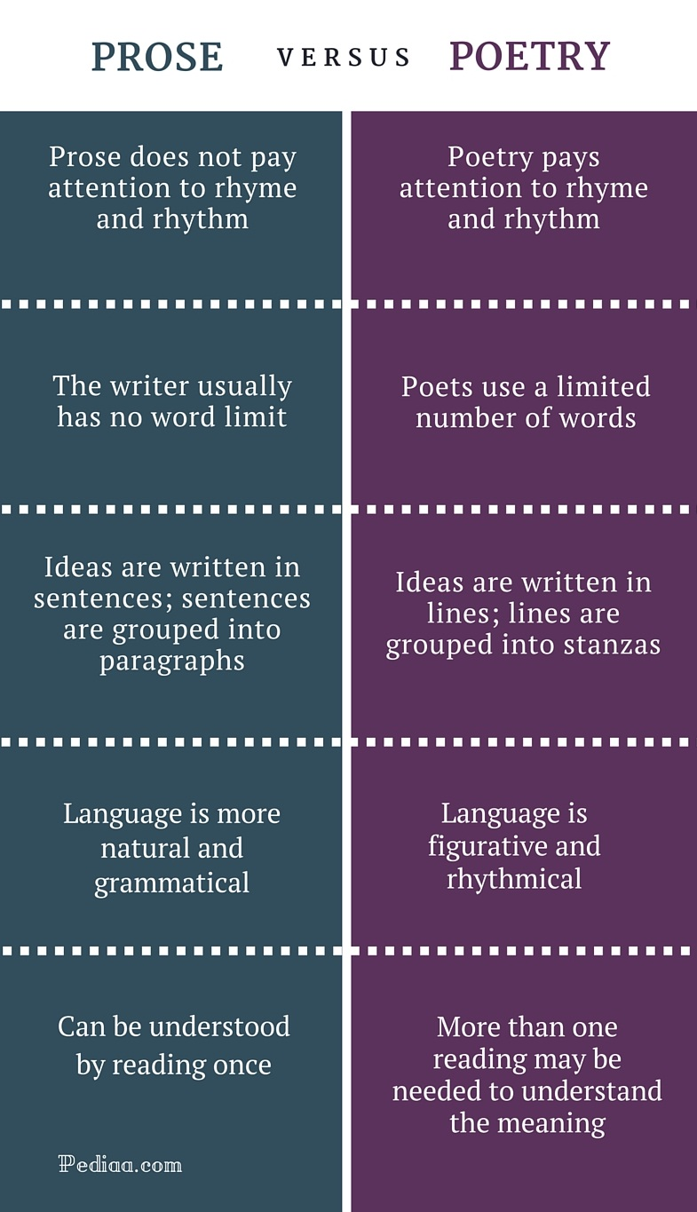 Difference Between Poetry and Prose