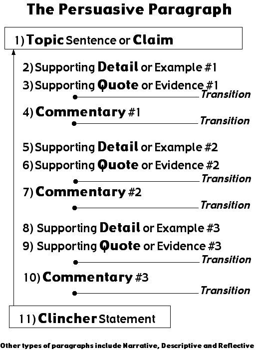 7 paragraph persuasive essay Structure and organization are integral components of an effective persuasive essay no matter how intelligent the ideas, a paper lacking a strong introduction, well-organized body paragraphs and an insightful conclusion is not an effective paper.