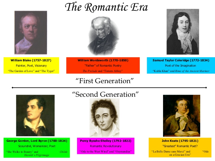 romantic era research paper The romantic period is a term applied to the literature of approximately the first third of the nineteenth century during this time, literature began to move in channels that were not entirely new but were in strong contrast to the standard literary practice of the eighteenth century.