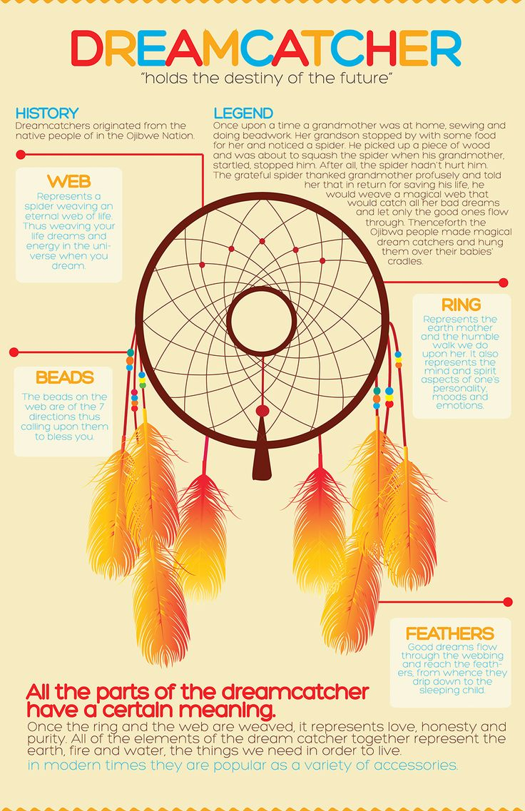The Story Of Dream Catchers Dreamcatcher Poems 20